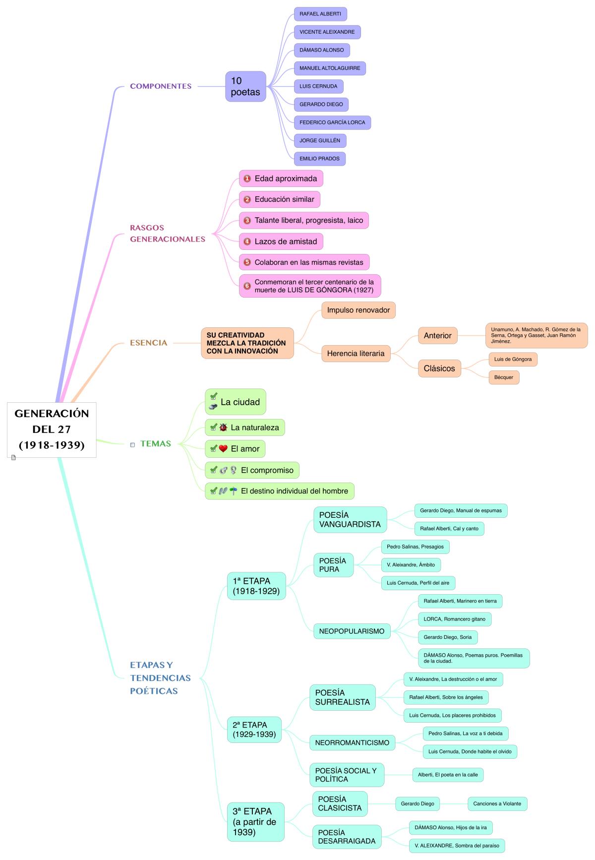Mapa conceptual: Generación del27